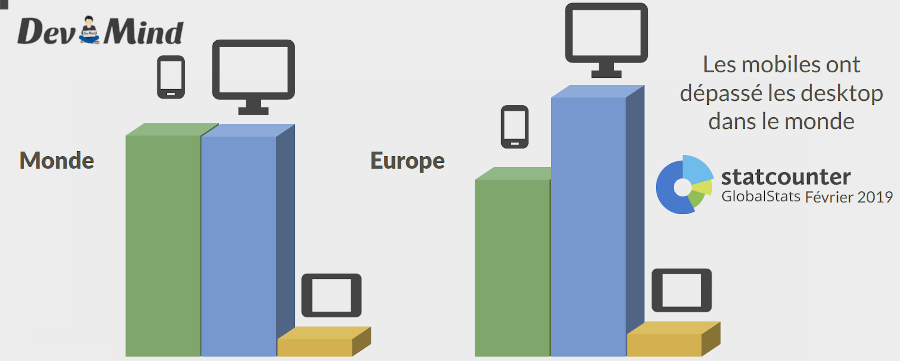 Desktop vs mobile