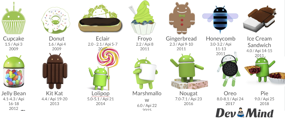 Versions Android