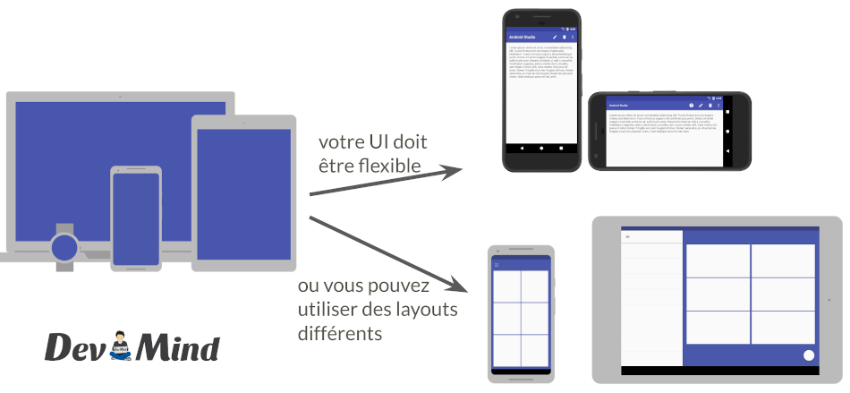 UI flexible sous Android